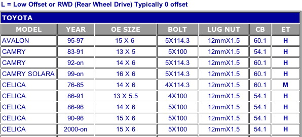 Lug Nut Bolt Pattern Chart.html | Autos Post