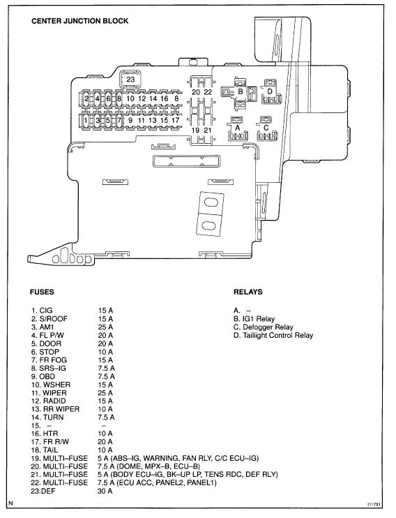 Fuse Blocks, Engine Room and Center Junction - Diagrams - Celica HobbyCelica Hobby